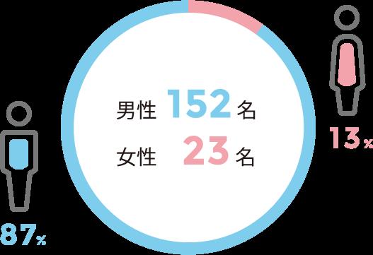 男性 152名(87%) 女性 23名(13%)