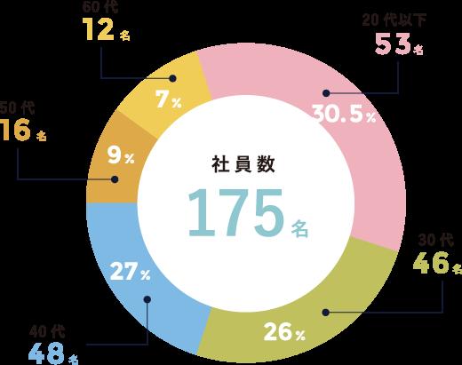 社員数 175名 20代以下 53名(30.5%) 30代 46名(26%) 40代 48名(27%) 50代 16名(9%) 60代 12名(7%)