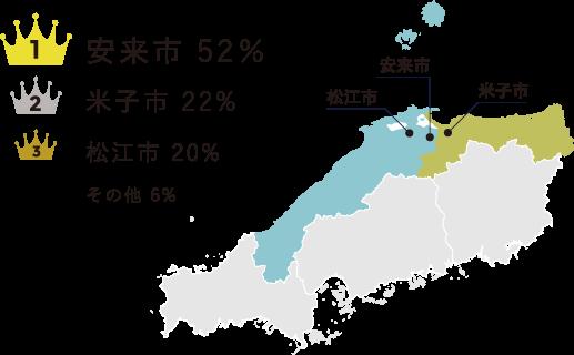 安来市 52% 米子市 22% 松江市 20% その他 6%
