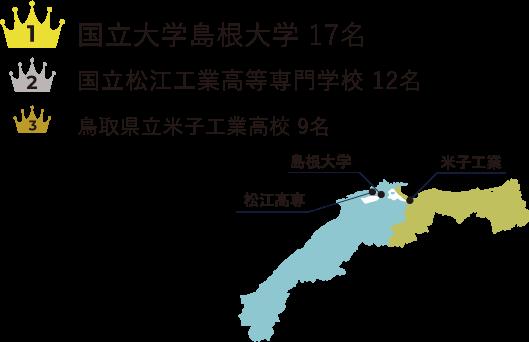 島根大学 17名 松江工業高等専門学校 12名 米子工業高校 9名